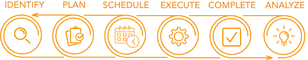 Work Execution graphic